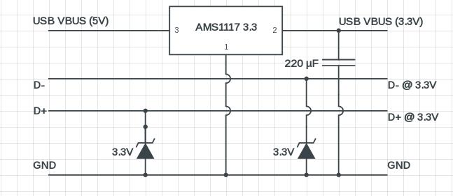 DIY 3.3V USB breakout board, LVTTL and LVCMOS compatible ...